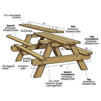 home depot picnic table instructions