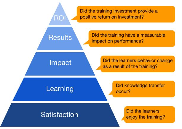 development and use of the arcs model of instructional design